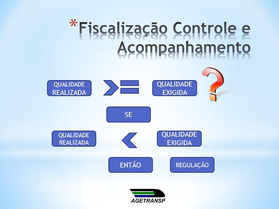 Fiscalização Controle e Acompanhamento