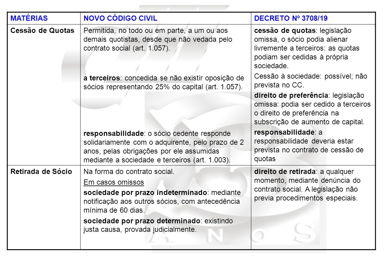 MATÉRIAS NOVO CÓDIGO CIVIL. DECRETO Nº 3708/19. Cessão de Quotas.