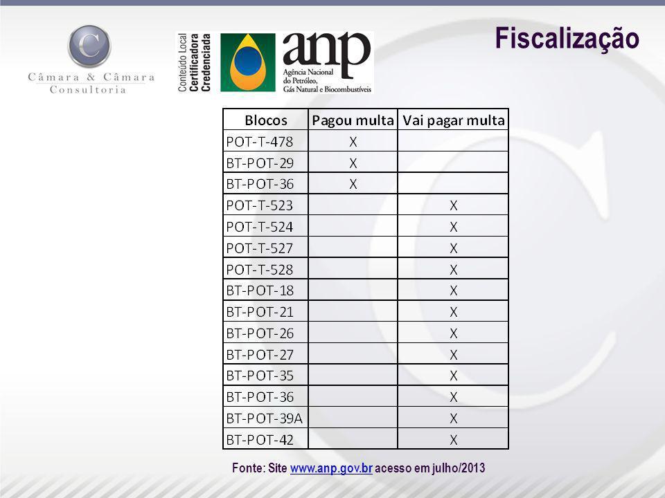 Fiscalização Fonte: Site www.anp.gov.br acesso em julho/2013