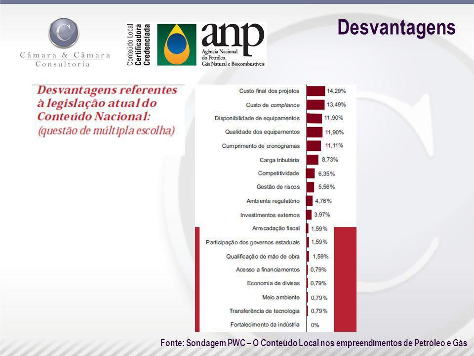 Desvantagens Fonte: Sondagem PWC – O Conteúdo Local nos empreendimentos de Petróleo e Gás