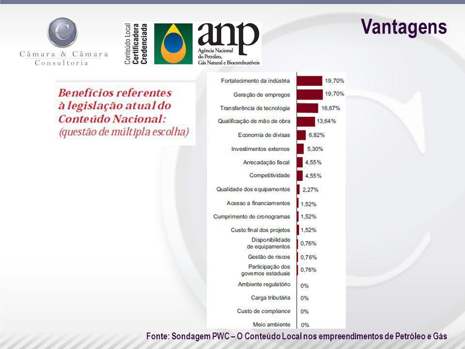 Vantagens Fonte: Sondagem PWC – O Conteúdo Local nos empreendimentos de Petróleo e Gás