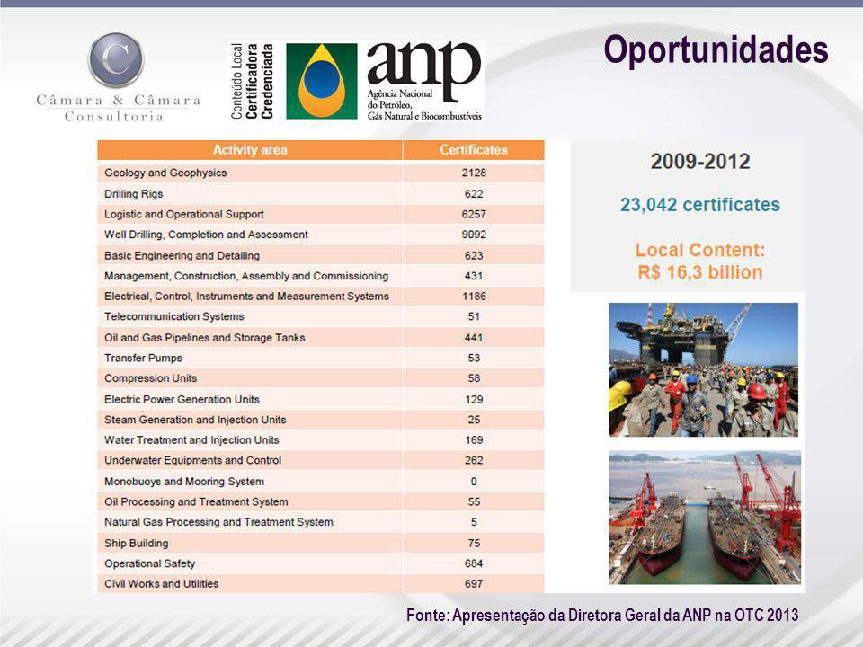 Oportunidades Fonte: Apresentação da Diretora Geral da ANP na OTC 2013