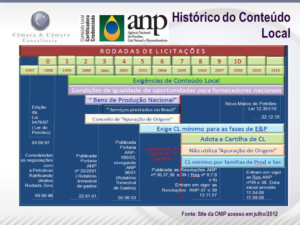Histórico do Conteúdo Local