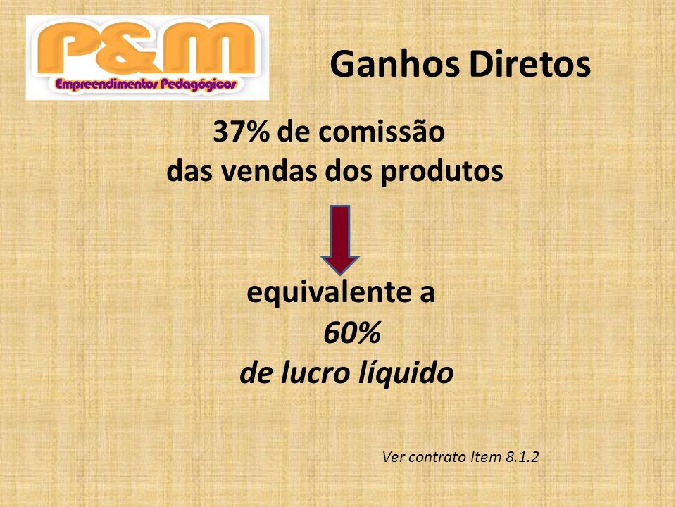 Ganhos Diretos equivalente a 60% de lucro líquido