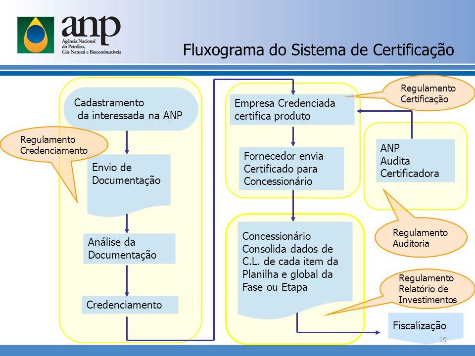 Fluxograma do Sistema de Certificação