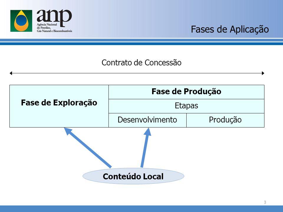 Fases de Aplicação Contrato de Concessão Fase de Exploração