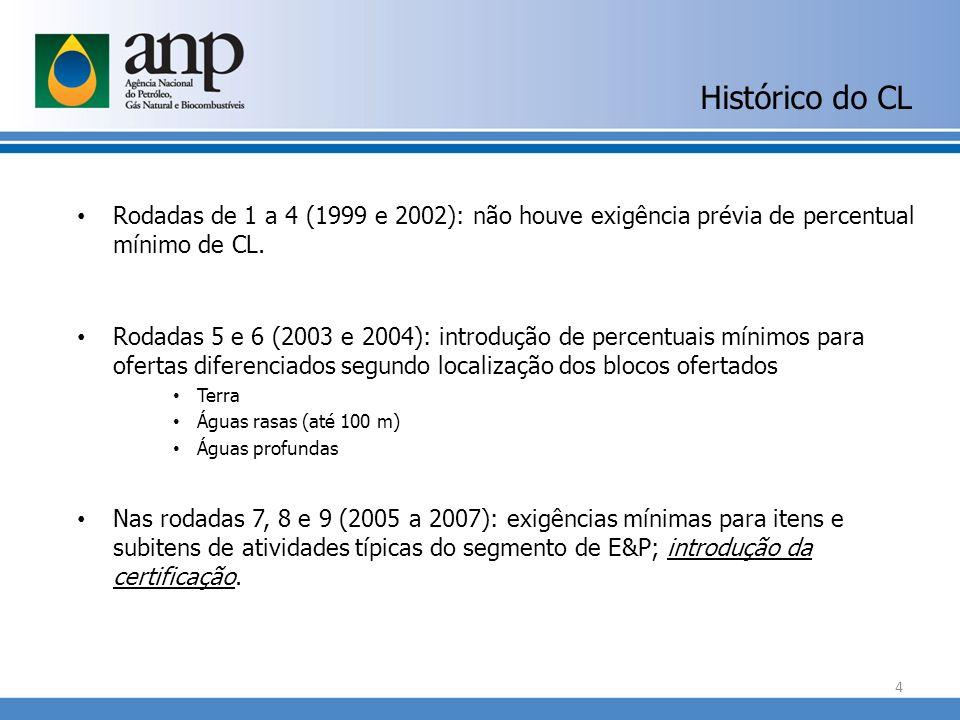 Histórico do CL Rodadas de 1 a 4 (1999 e 2002): não houve exigência prévia de percentual mínimo de CL.