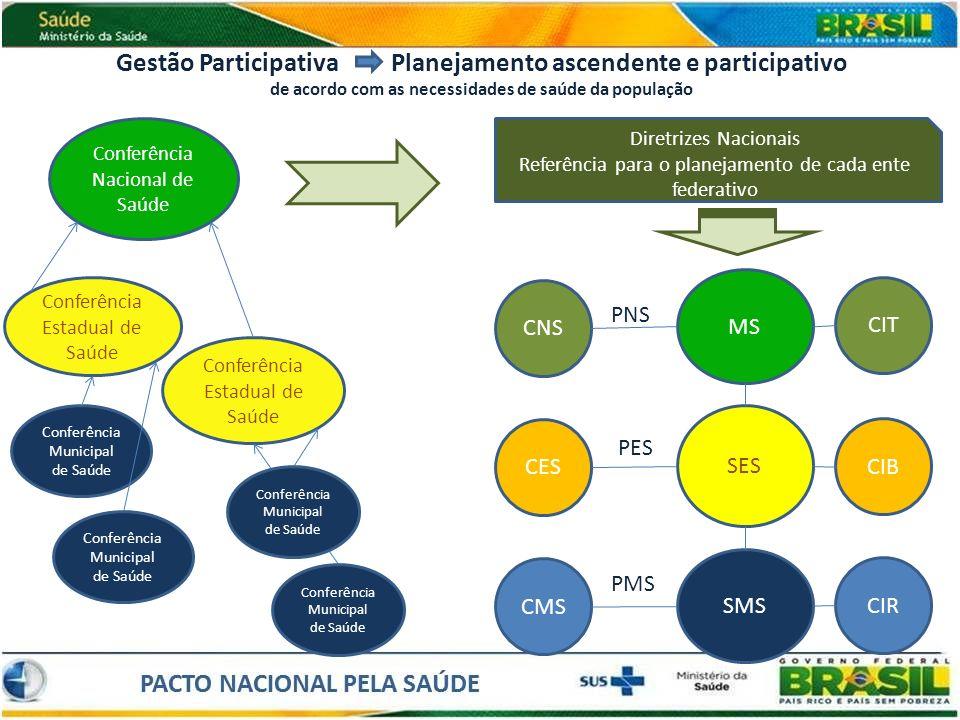 Gestão Participativa Planejamento ascendente e participativo de acordo com as necessidades de saúde da população