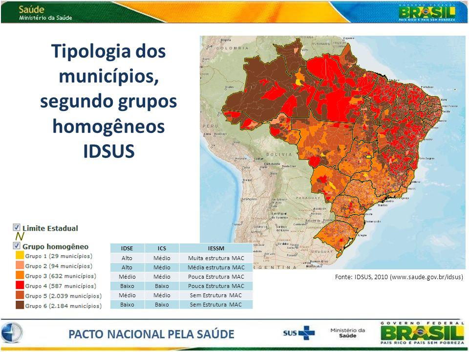 Tipologia dos municípios, segundo grupos homogêneos IDSUS