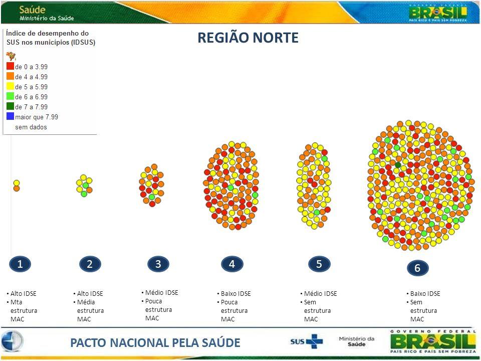 REGIÃO NORTE 1 2 3 4 5 6 Alto IDSE Mta estrutura MAC Alto IDSE