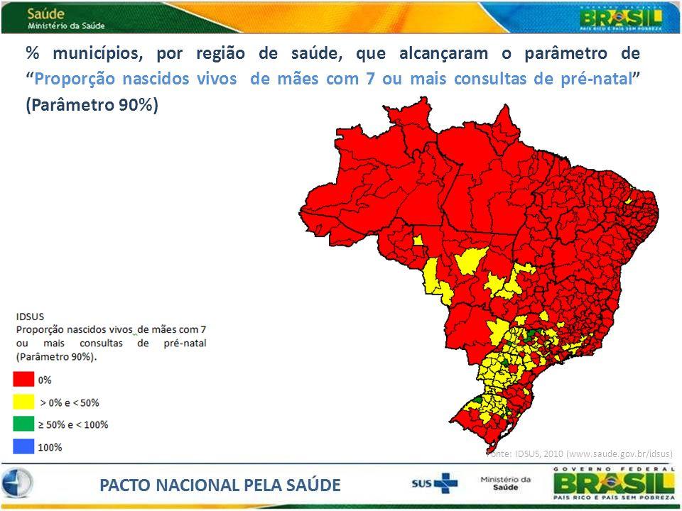 % municípios, por região de saúde, que alcançaram o parâmetro de Proporção nascidos vivos de mães com 7 ou mais consultas de pré-natal (Parâmetro 90%)