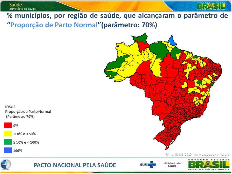 % municípios, por região de saúde, que alcançaram o parâmetro de Proporção de Parto Normal (parâmetro: 70%)