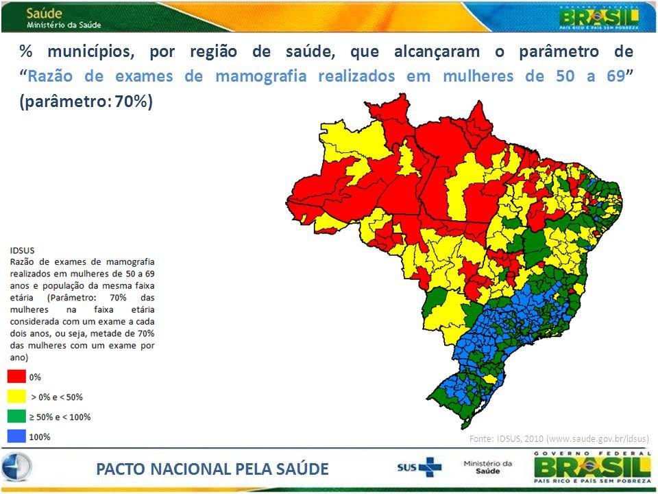 % municípios, por região de saúde, que alcançaram o parâmetro de Razão de exames de mamografia realizados em mulheres de 50 a 69 (parâmetro: 70%)