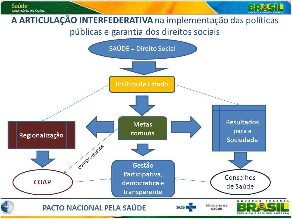 A ARTICULAÇÃO INTERFEDERATIVA na implementação das políticas públicas e garantia dos direitos sociais