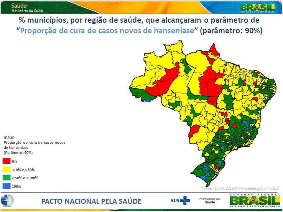 % municípios, por região de saúde, que alcançaram o parâmetro de Proporção de cura de casos novos de hanseníase (parâmetro: 90%)