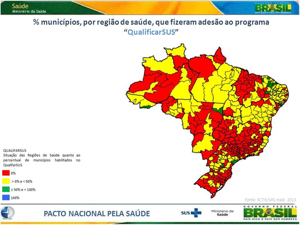 % municípios, por região de saúde, que fizeram adesão ao programa QualificarSUS
