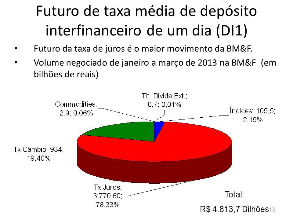 Futuro de taxa média de depósito interfinanceiro de um dia (DI1)