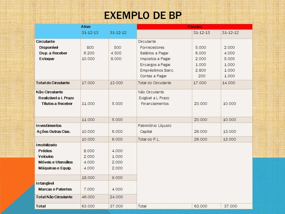 Exemplo de BP Ativo Passivo 31-12-13 31-12-12 Circulante Disponível