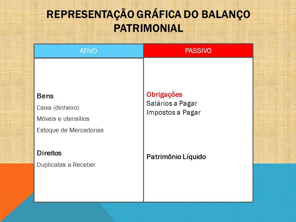 Representação Gráfica do Balanço Patrimonial