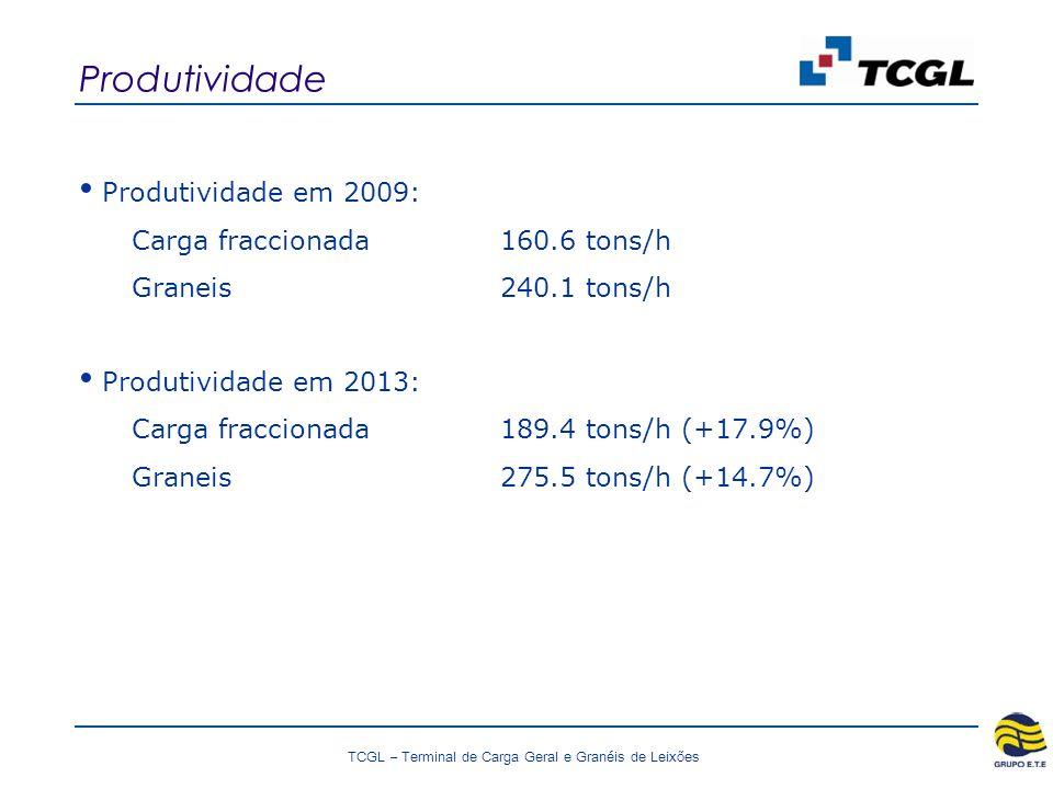 Produtividade Produtividade em 2009: Carga fraccionada 160.6 tons/h