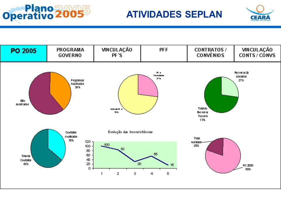ATIVIDADES SEPLAN .
