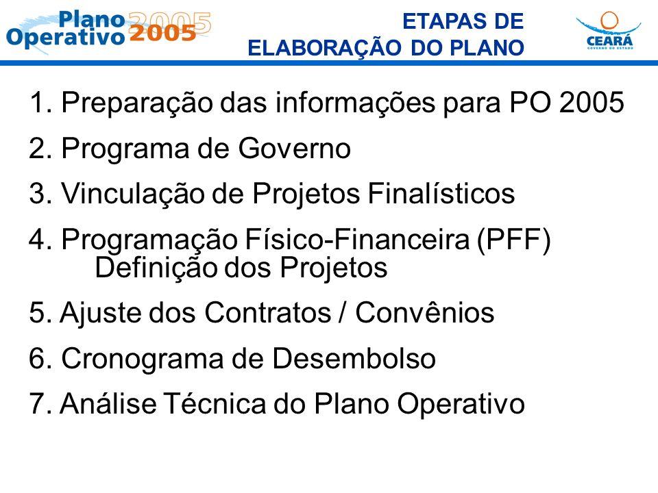 1. Preparação das informações para PO 2005 2. Programa de Governo