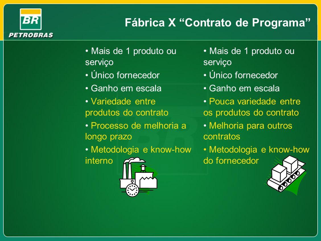 Fábrica X Contrato de Programa