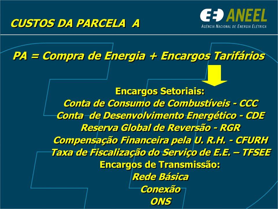 PA = Compra de Energia + Encargos Tarifários