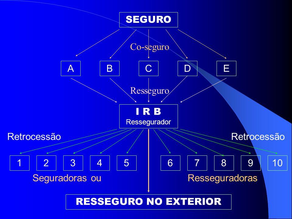 SEGURO Co-seguro. A. B. C. D. E. Resseguro. I R B Ressegurador. Retrocessão. Retrocessão. 1.