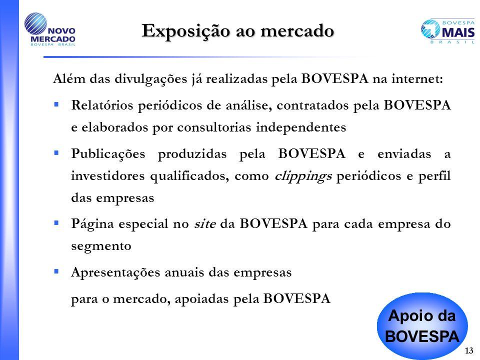 Exposição ao mercado Apoio da BOVESPA