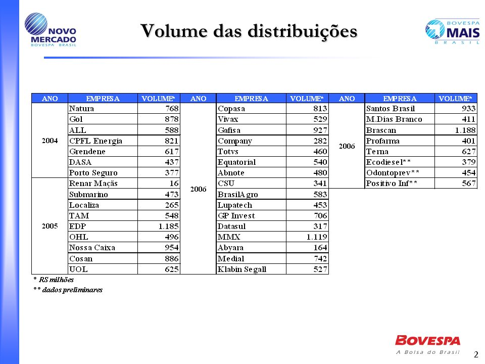 Volume das distribuições