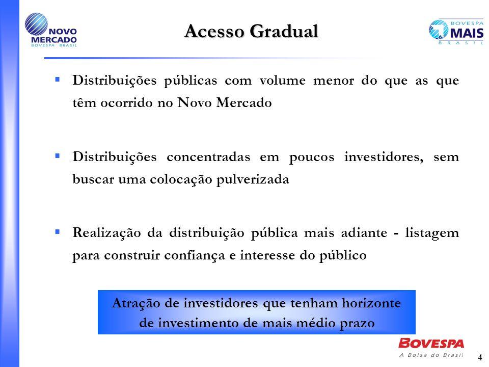 Acesso Gradual Distribuições públicas com volume menor do que as que têm ocorrido no Novo Mercado.