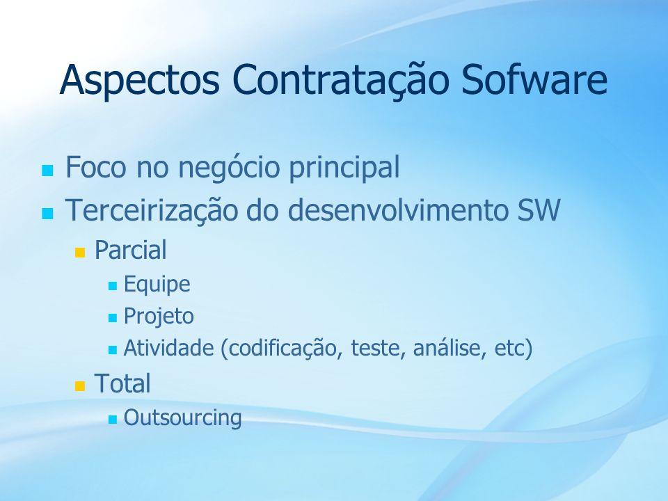 Aspectos Contratação Sofware