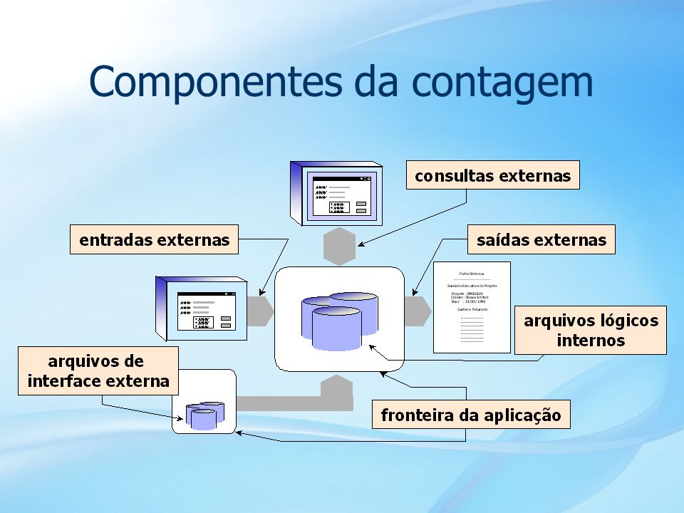 Componentes da contagem