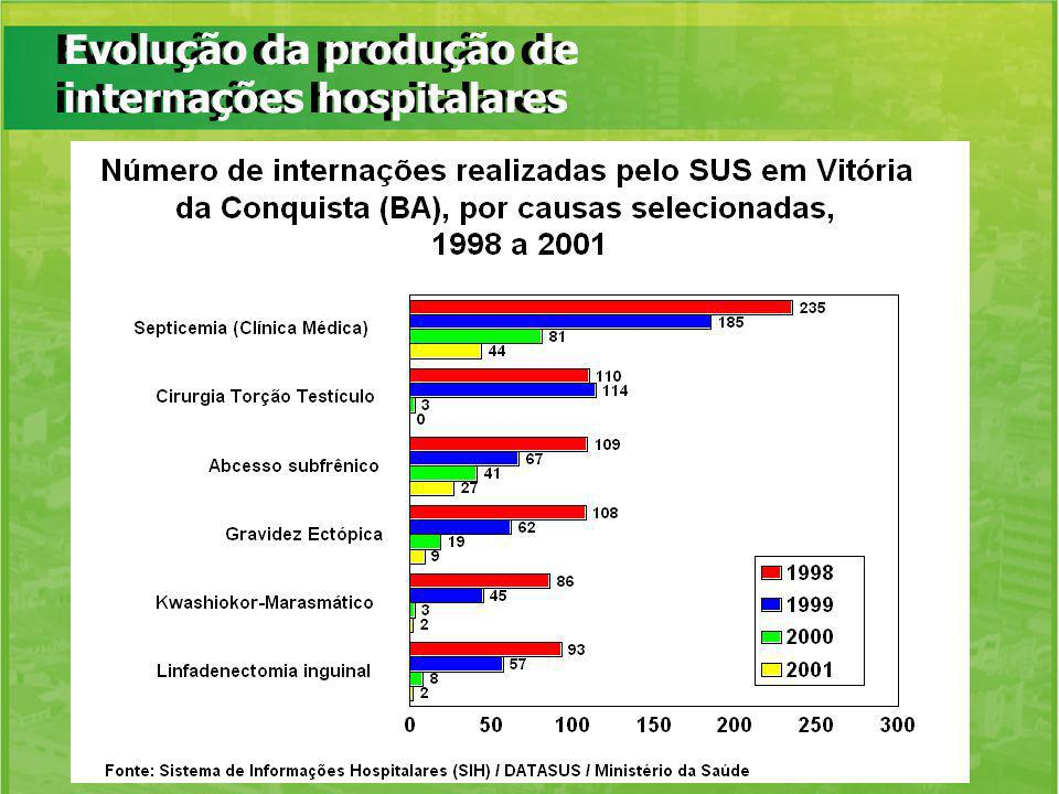 Evolução da produção de internações hospitalares