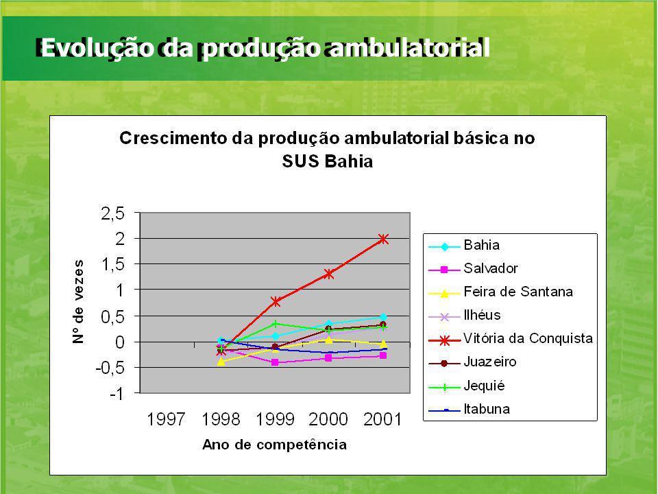 Evolução da produção ambulatorial