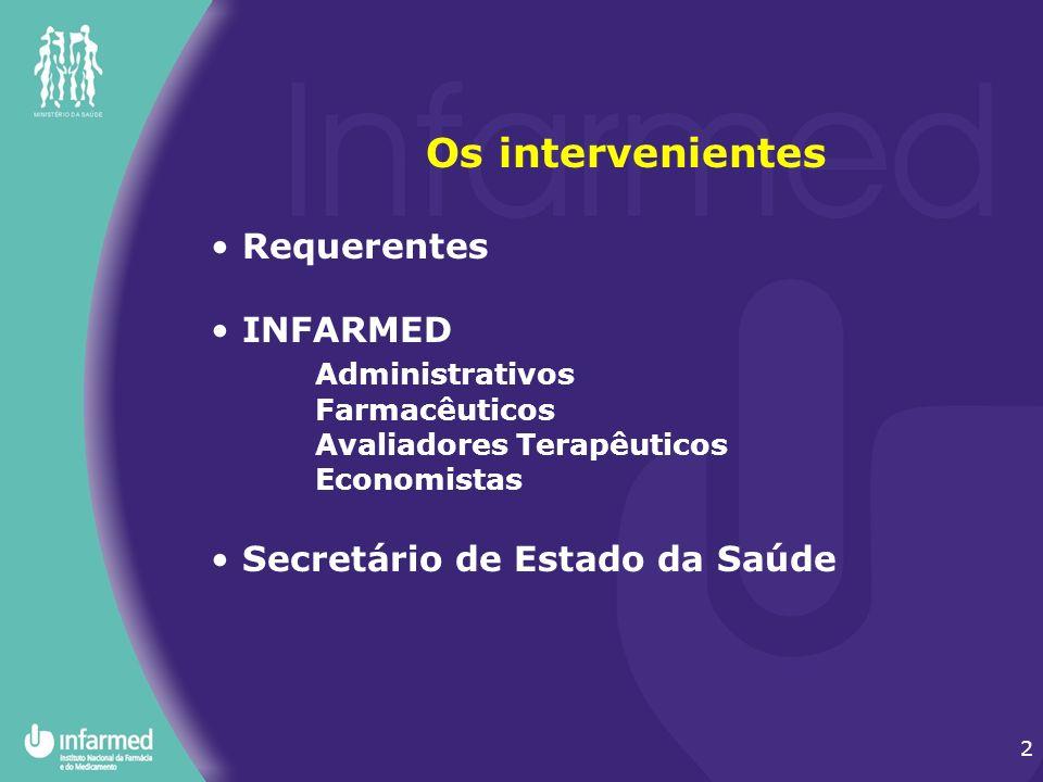 Os intervenientes Requerentes INFARMED Administrativos