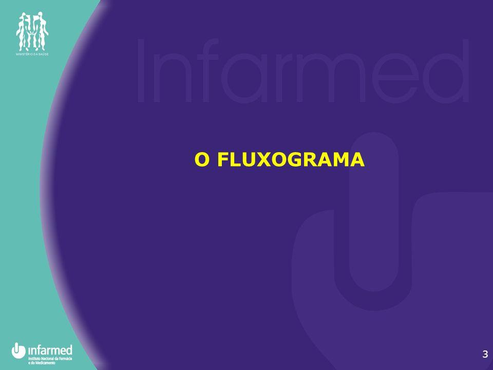 O FLUXOGRAMA