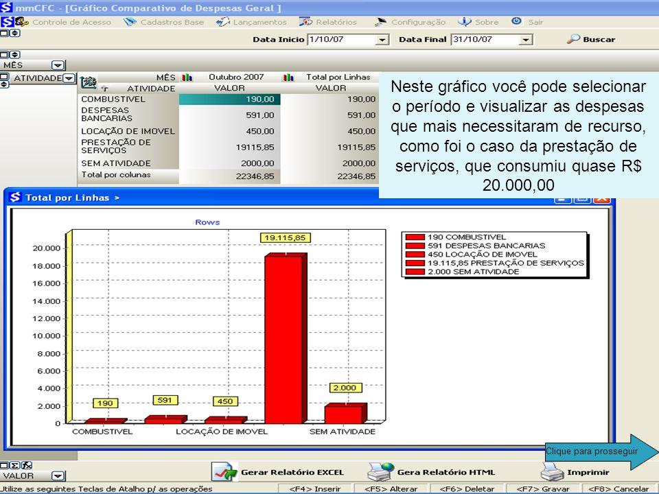 Neste gráfico você pode selecionar o período e visualizar as despesas que mais necessitaram de recurso, como foi o caso da prestação de serviços, que consumiu quase R$ 20.000,00