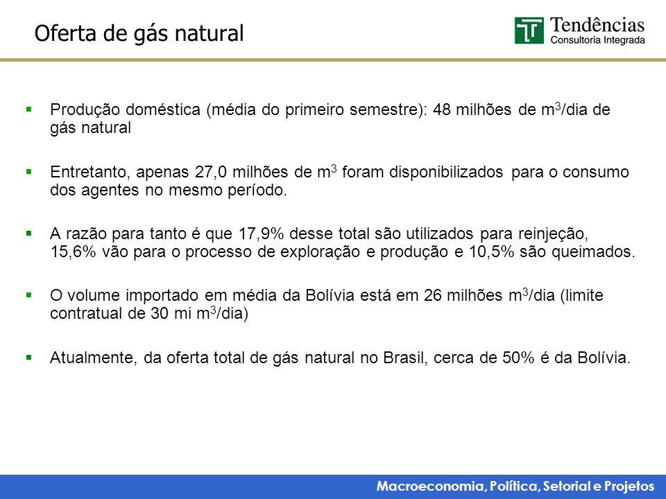 Oferta de gás natural Produção doméstica (média do primeiro semestre): 48 milhões de m3/dia de gás natural.