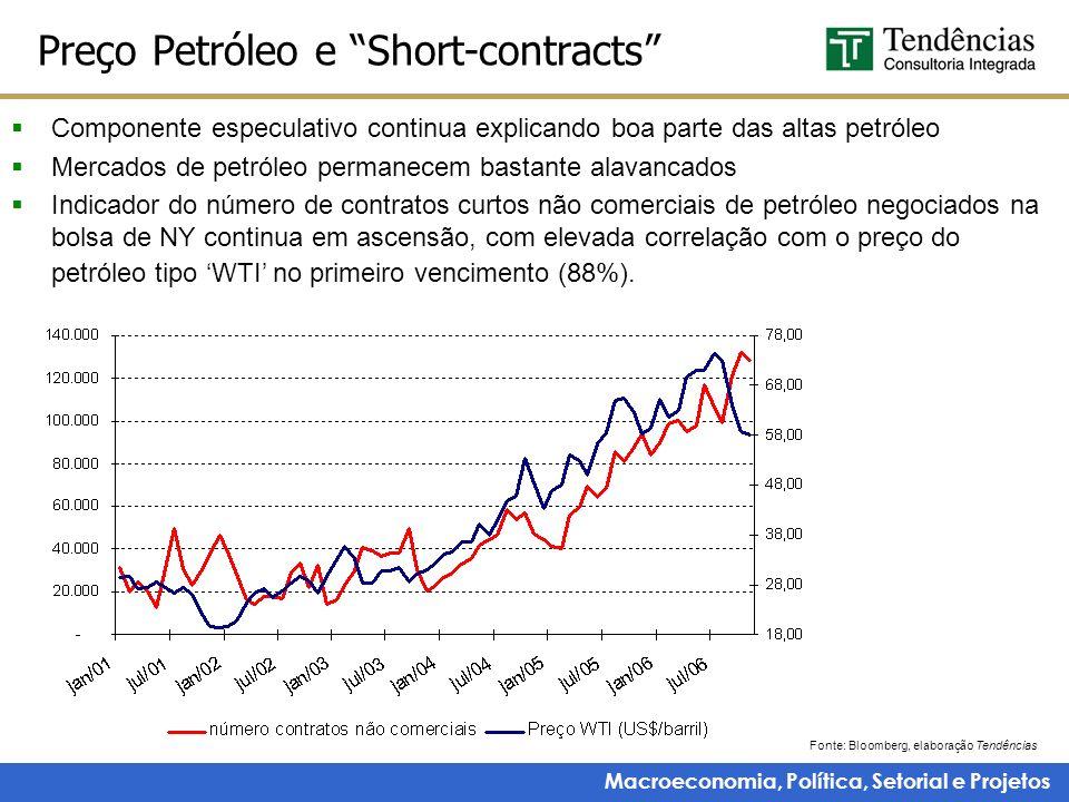 Preço Petróleo e Short-contracts