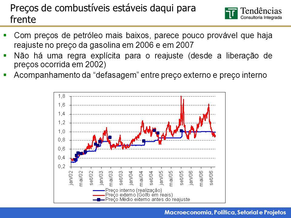 Preços de combustíveis estáveis daqui para frente