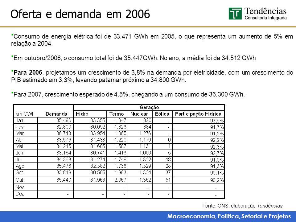 Oferta e demanda em 2006 Consumo de energia elétrica foi de 33.471 GWh em 2005, o que representa um aumento de 5% em relação a 2004.