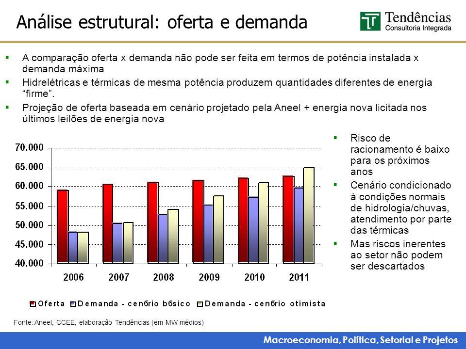 Análise estrutural: oferta e demanda