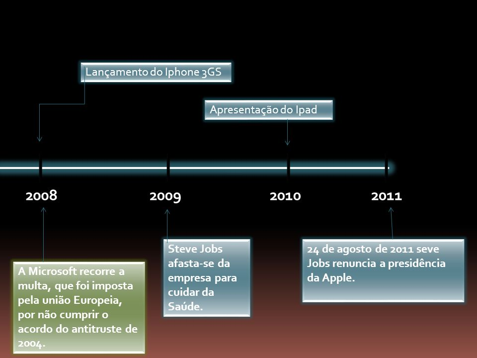 2008 2009 2010 2011 Lançamento do Iphone 3GS Apresentação do Ipad