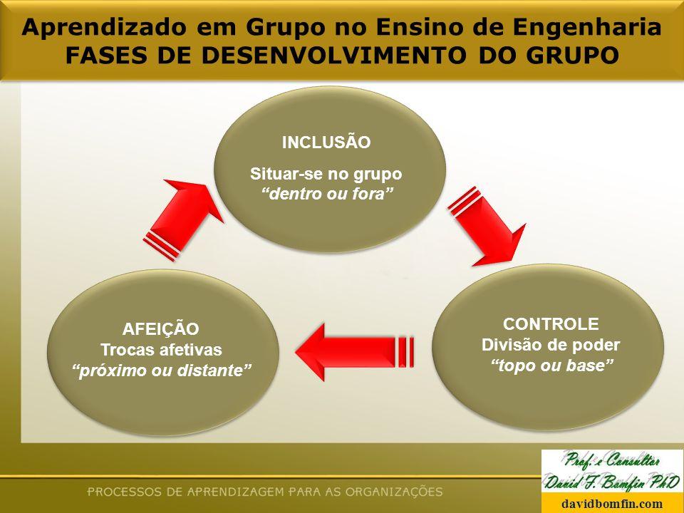 Aprendizado em Grupo no Ensino de Engenharia FASES DE DESENVOLVIMENTO DO GRUPO