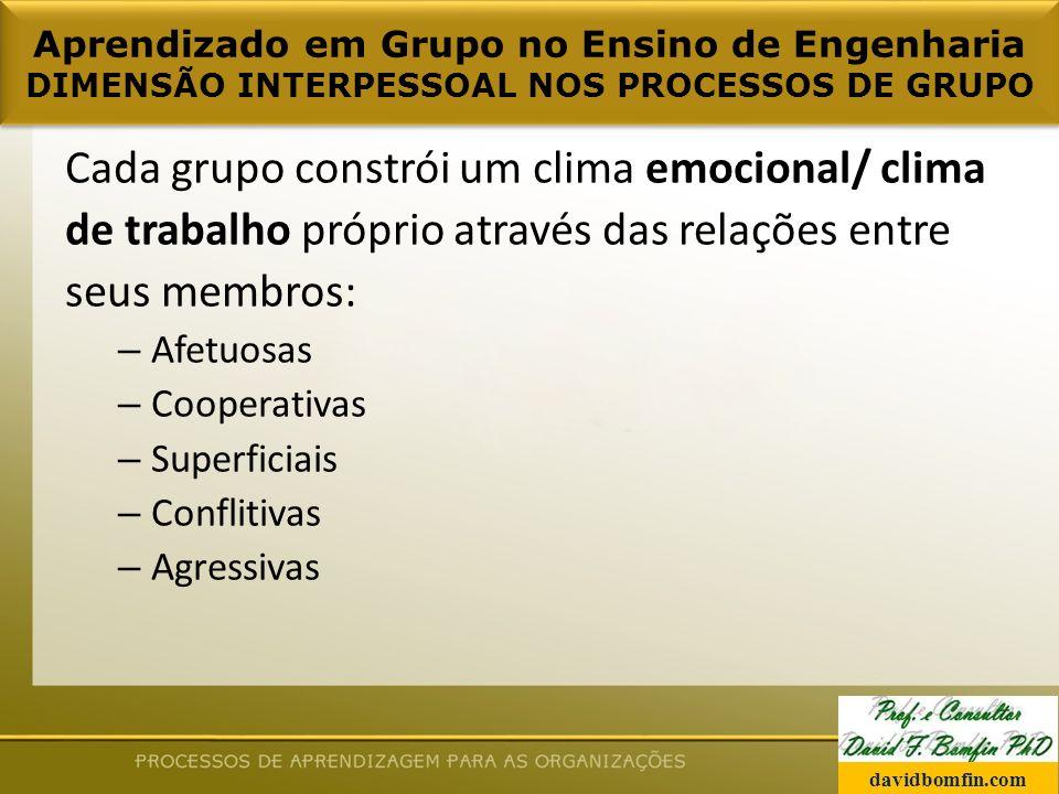 Cada grupo constrói um clima emocional/ clima