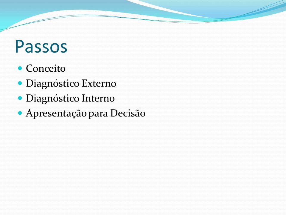 Passos Conceito Diagnóstico Externo Diagnóstico Interno
