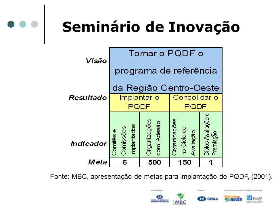 Fonte: MBC, apresentação de metas para implantação do PQDF, (2001).
