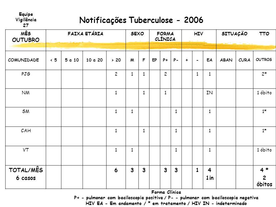 Notificações Tuberculose - 2006